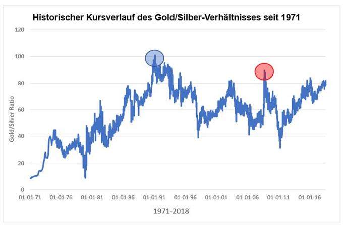 Historischer Gold-Silber-Ratio-Chart seit 1971