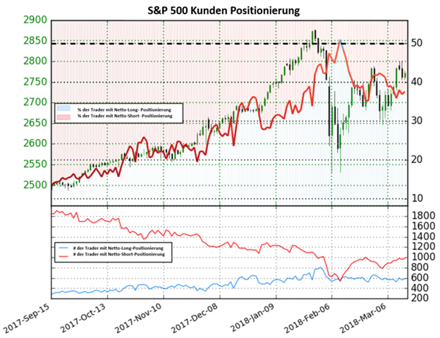 S&P 500: Anstieg der Netto-Short Positionen könnte auf bullische Signale hindeuten