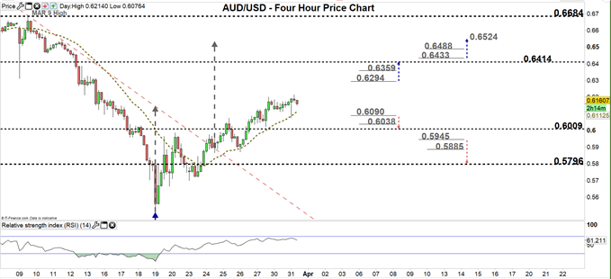 Will AUD/USD Bulls Control the Price Action? - Marketcap.com