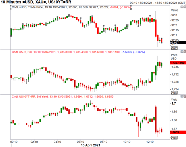US Dollar Drops, Gold Pops, S&P 500 Whipsaws on US CPI Rise