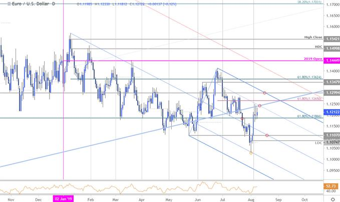Euro Price Chart - EUR/USD Daily - Euro vs US Dollar Technical Outlook