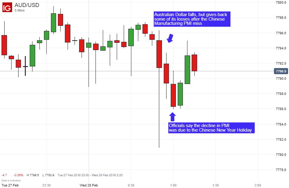 US Treasury yields fall ahead of bumper economic data