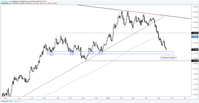 EUR/USD daily chart with support below