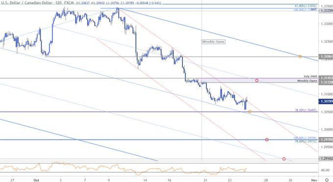 Canadian Dollar Price Outlook Usd Cad Free Fall Slows