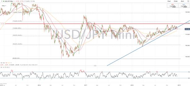 Top Trade Idea 2019: Short USD/JPY as Bullish USD Bets Unwind