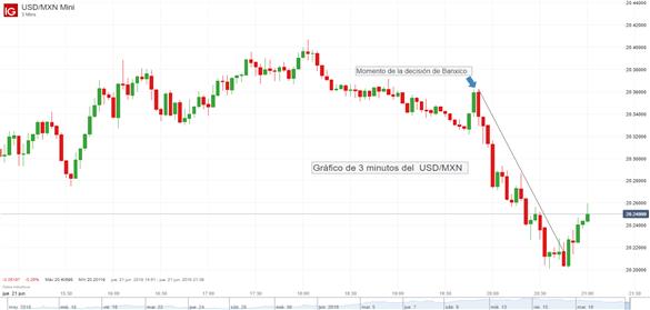 El USD/MXN amplía pérdidas tras el anuncio de Banxico