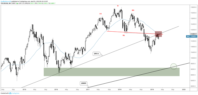 DAX weekly chart, major long-term resistance