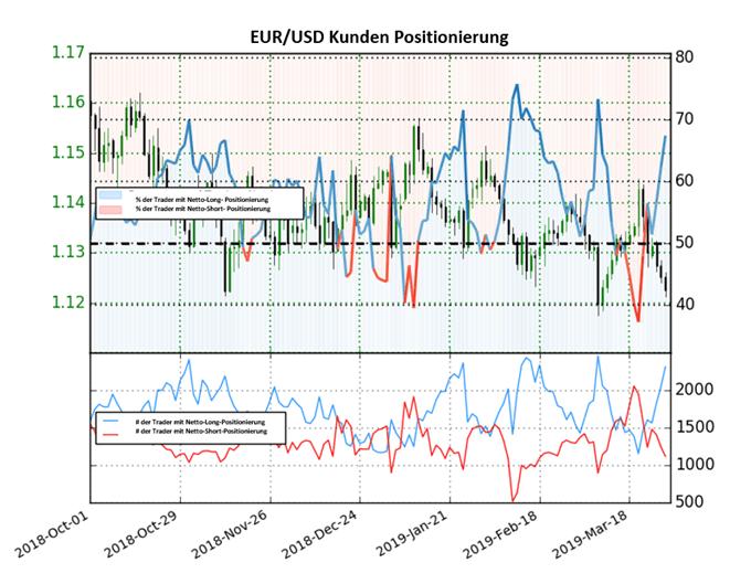 EUR/USD: Trader wieder stark Nettolong