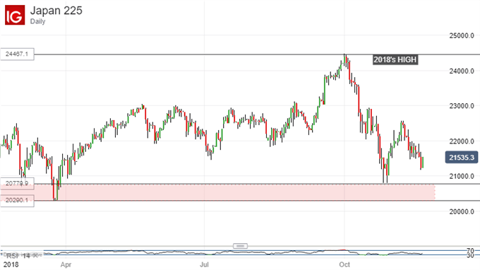 Important Support Nears. Nikkei 225, Daily Chart