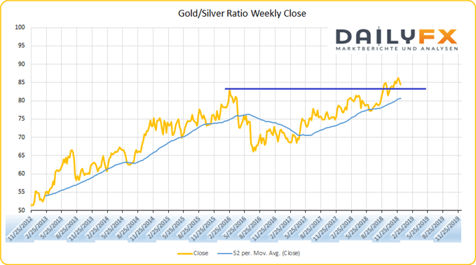 Gold SIlver Ratio Chartanalyse auf Wochenbasis