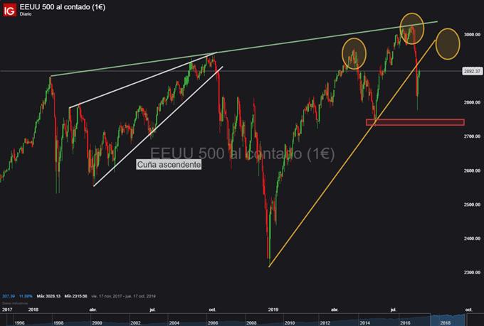 Gráfico diario S&P 500 - 08/08/2019