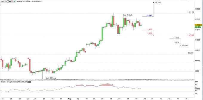 Bitcoin price four hour chart 09-08-19