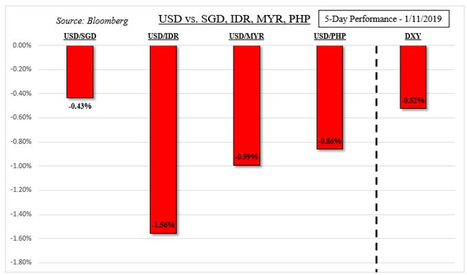 USD 5-Day Performance Versus ASEAN Currencies