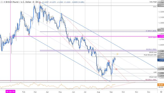 Sterling Price Chart - GBP/USD Daily - British Pound vs US Dollar Trade Outlook - Technical Forecast