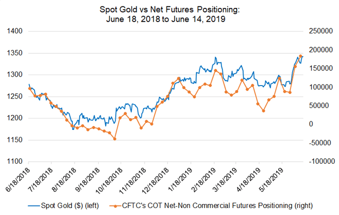 gold futures, gold positioning, gold futures positioning, gold price, gold technical analysis, gold chart, gold price forecast, gold price chart