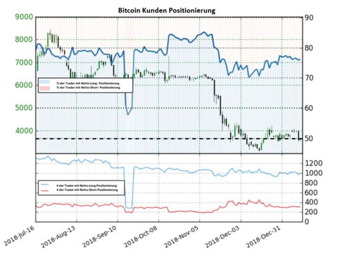 Kaum Veränderung im Bitcoin IG Sentiment