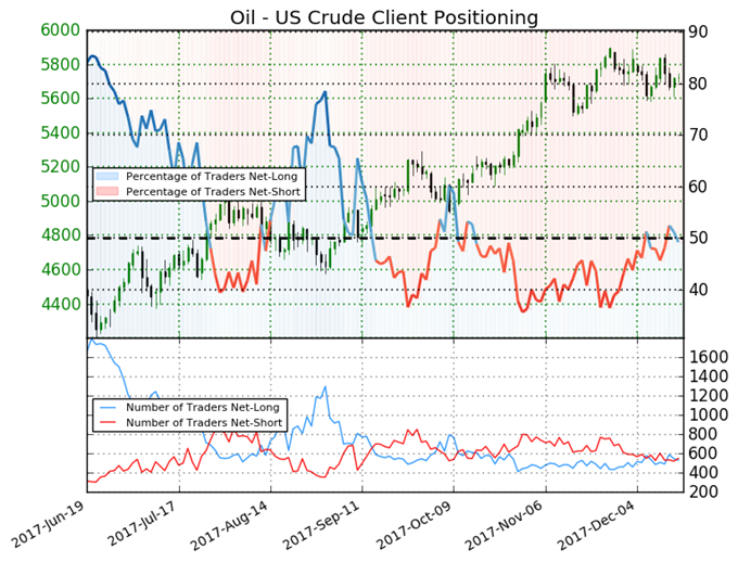 Crude Oil Price News: Slew of Bearish Data Fails To Reverse Price