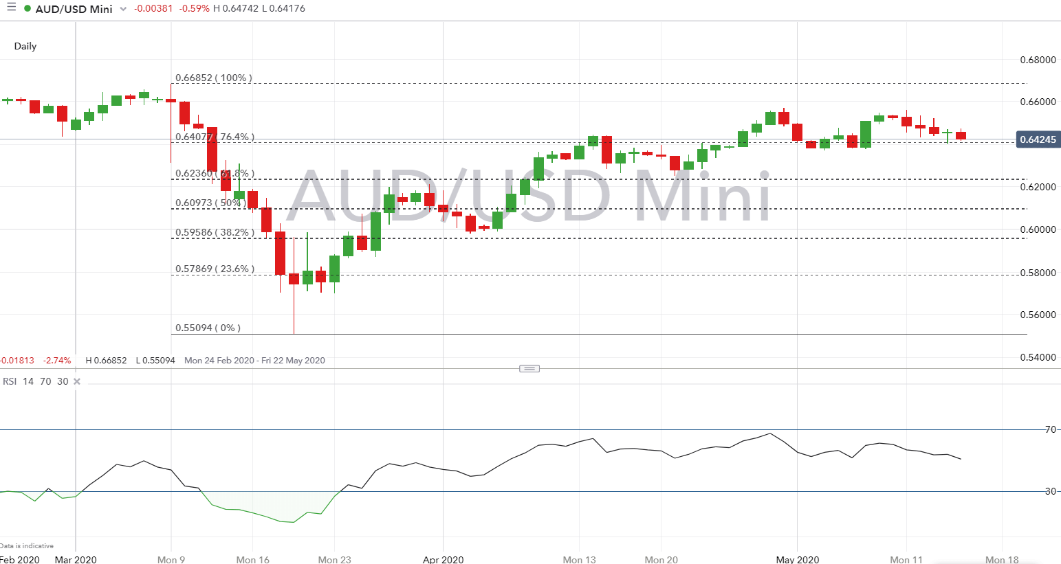 Australian Dollar Forecast Aud Usd At