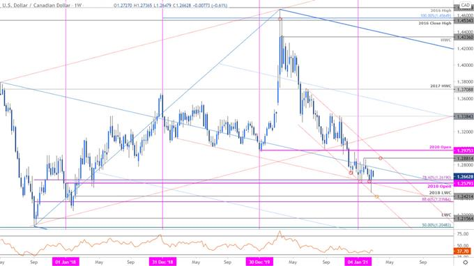 USD/CAD Bears Fail at Support- March Levels