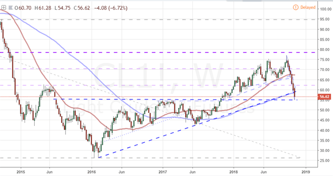 US Oil Has Three Days of Stability Against Six Weeks and 30% Of Tumble