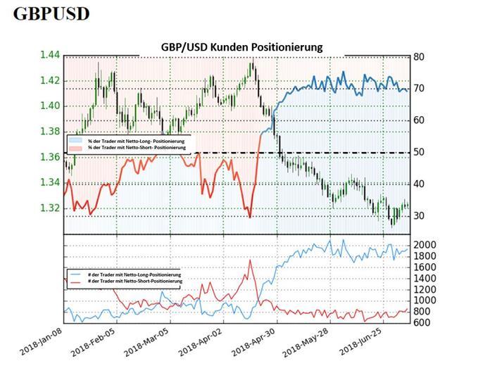 GBP/USD: Bullische Rallye könnte fortgesetzt werden