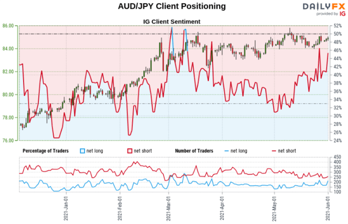 Japanese Yen Outlook: USD / JPY and AUD / JPY bullish trends are the order of the day as net shorts bets cool down