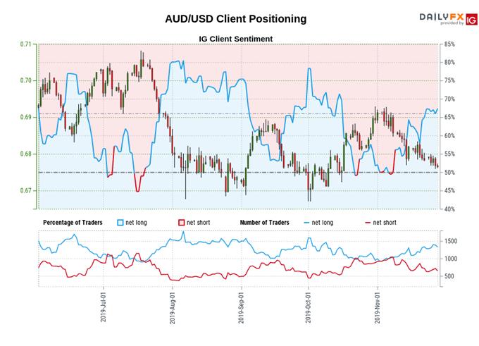 Australian Dollar Forecast: AUD/USD, AUD/JPY Test Key Resistance