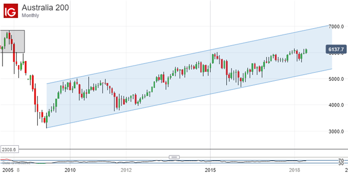 Long Uptrend: ASX 200 Monthly Chart