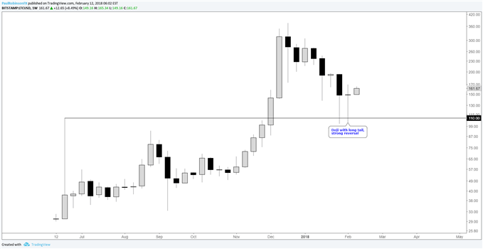 ltcusd weekly chart with reversal