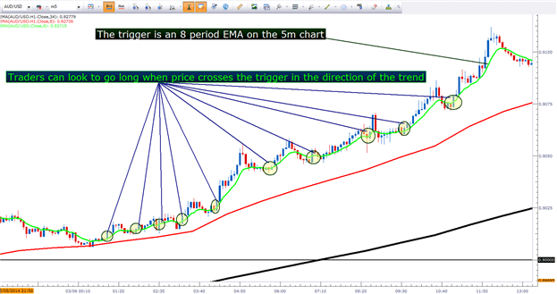 How to time entries in forex using exponential moving averages