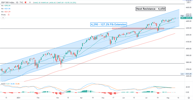S&P 500 Hits All-Time Highs as Core CPI Moderates, Hang Seng to Open Higher