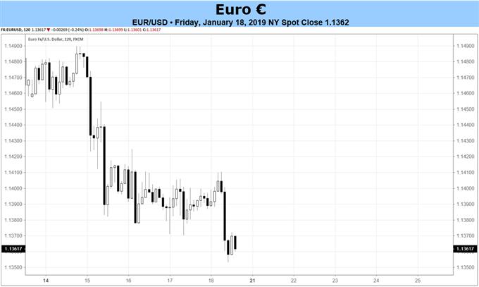 Euro-Prognose: Mürrische Stimmung bei EZB-Sitzung erwartet; PMIs am Mittwoch