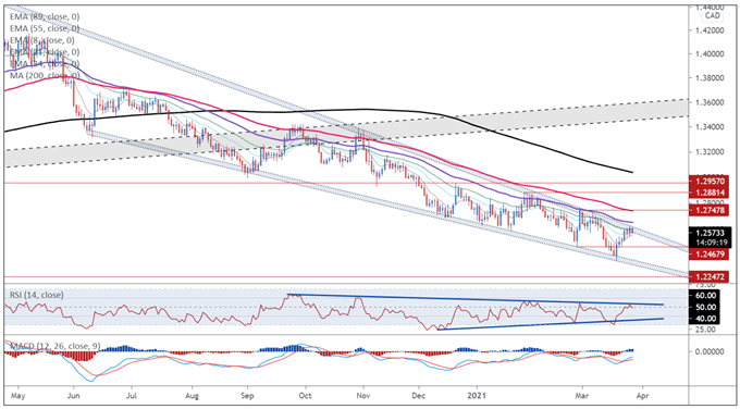 Canadian Dollar Forecast: US Inflation Data to Trigger USD/CAD Downtrend?