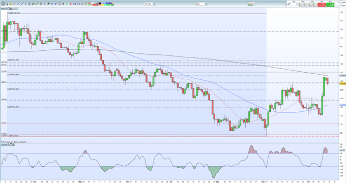 GBP/USD Price Slips Lower as Brexit Reality Starts to Bite