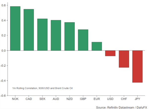 Correlation FX G10 with Oil Price Chart, Refinitiv Datastream