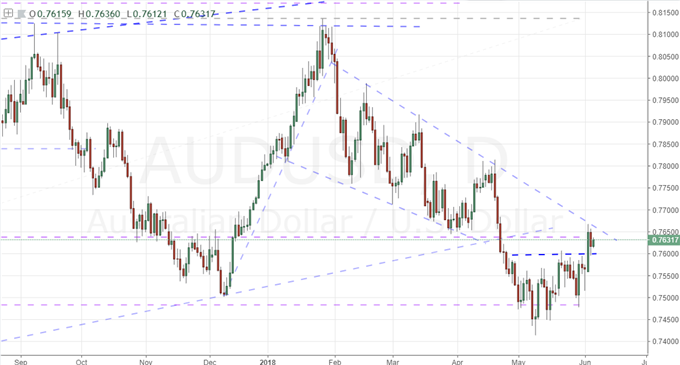 A S&P 500 Break with No Progress, EURUSD Technical Pressure Building