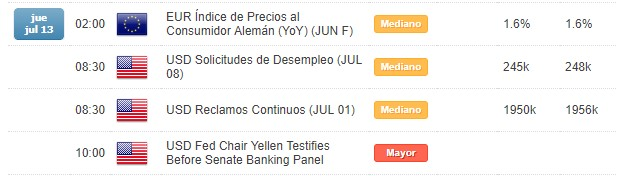 EUR/USD no logra mantener las alzas tras las declaraciones de Janet Yellen.