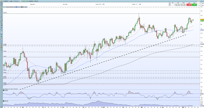 British Pound (GBP) Outlook - GBP/USD Braced as UK Re-Opening Continues