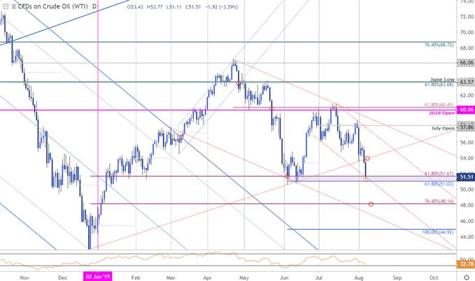 Crude Oil Price Chart - WTI Daily - CL Technical Chart Outlook