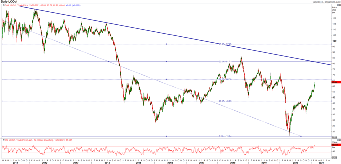 Crude Oil Rally Stretched, Risk of Possible Correction Ahead