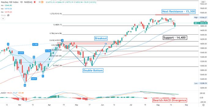 Phân tích kỹ thuật NASDAQ100