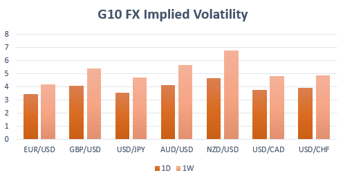 Most Volatile Currencies Next Week - GBP/USD, NZD/USD