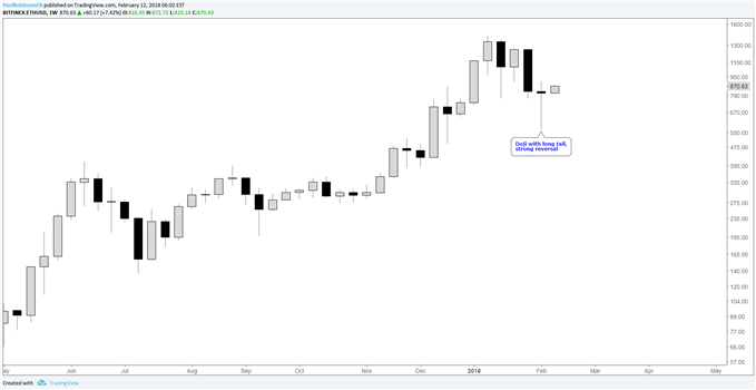 ethusd weekly chart with reversal