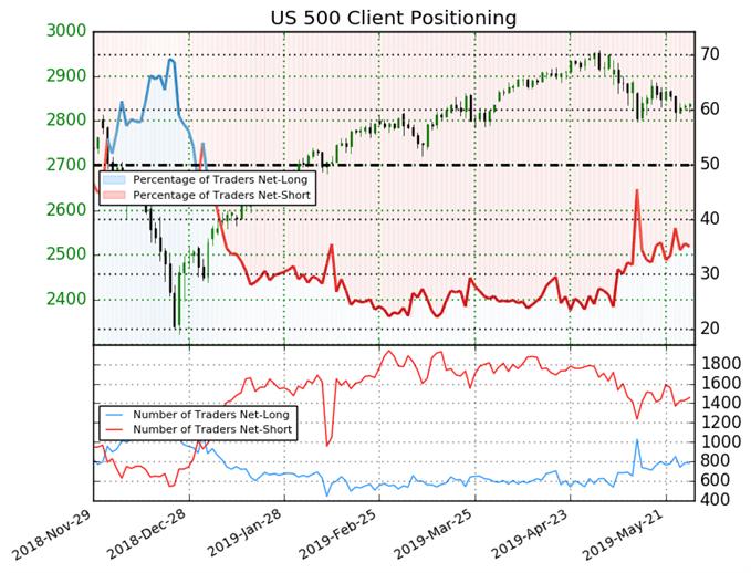 S&P 500 IG client sentiment chart