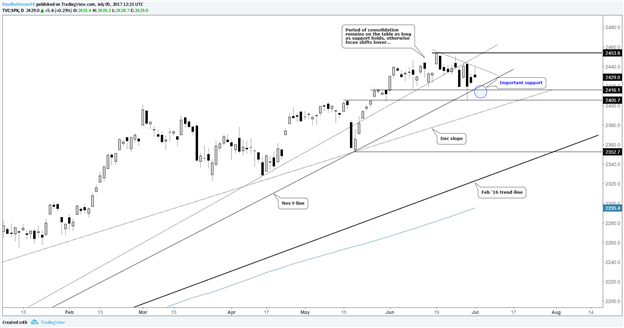 S&P 500 – With Key Support Close at Hand, Next Few Days Could Be Important