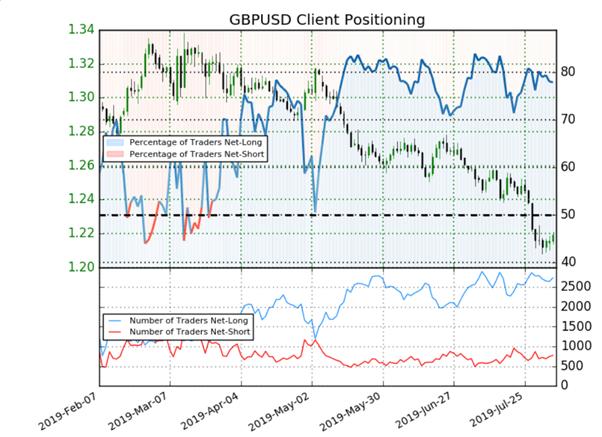 GBP/USD : le signal du Sentiment n'est plus baissier sur la livre sterling