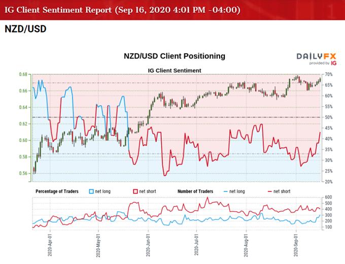 Immagine di IG Client Sentiment per il tasso NZD / USD