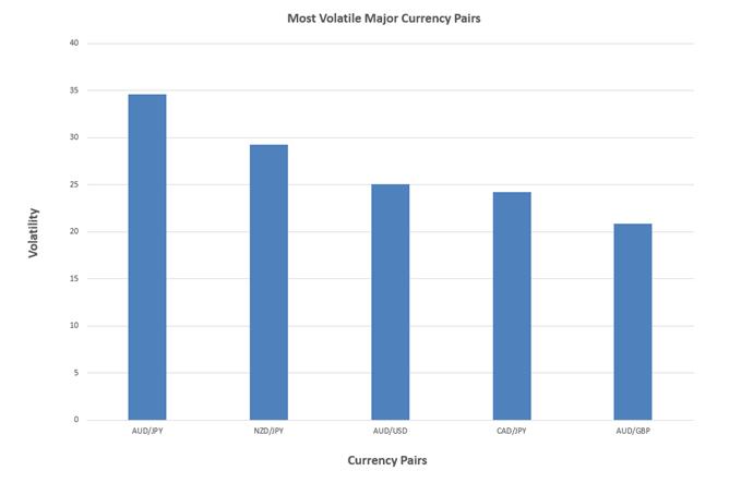 Наиболее изменчивы основные валютные пары гистограмма
