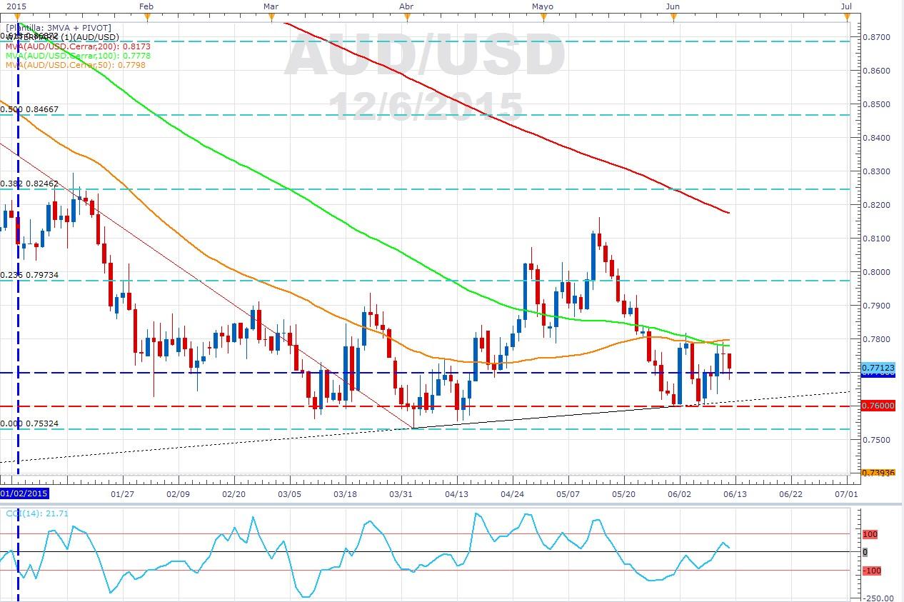 El AUD/USD sigue presionando alzas – ¿Cuándo se invalida el alza?
