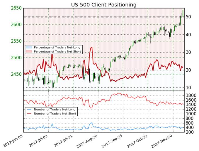 مؤشر الأسهم الأمريكية S&P 500 يسجل أعلى مستوى قياسي له، ومؤشر ميول التداول لا يزال يعطي إشارة صعود قوية
